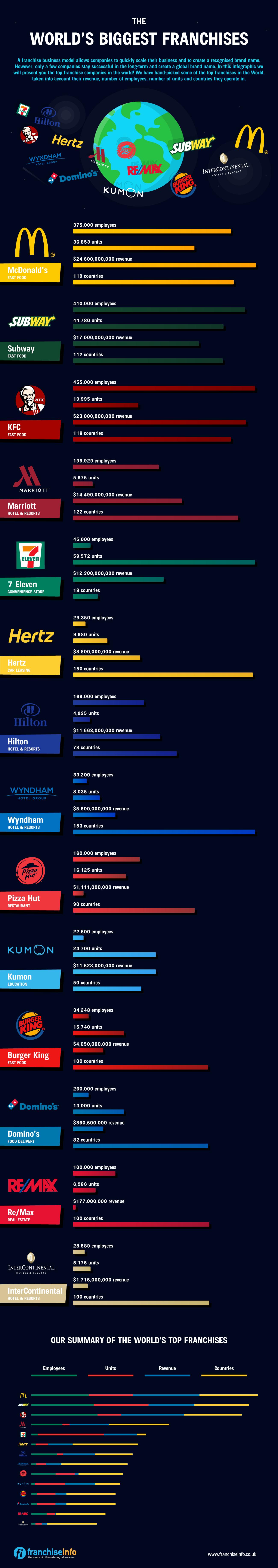 The-Biggest-Franchises (1)